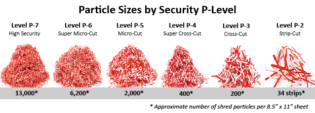 Paper Shredder Security Levels Explained